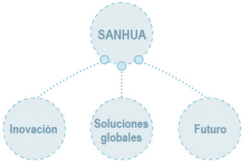 Sanhua means Innovation, Whole solutions, Future