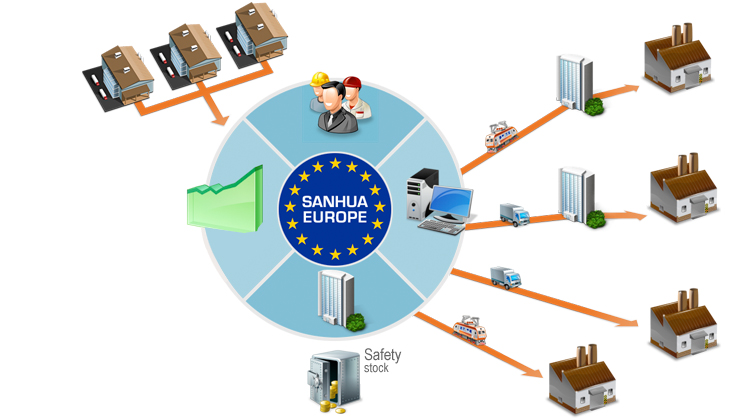 Sanhua International Europe S.L.